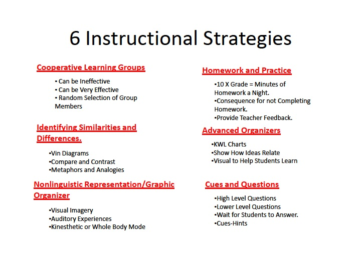 6 Instructional Strategies Welcome To Ms Cockrells 8th Grade